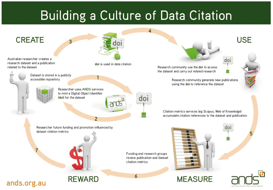 building a culture of data citation diagram